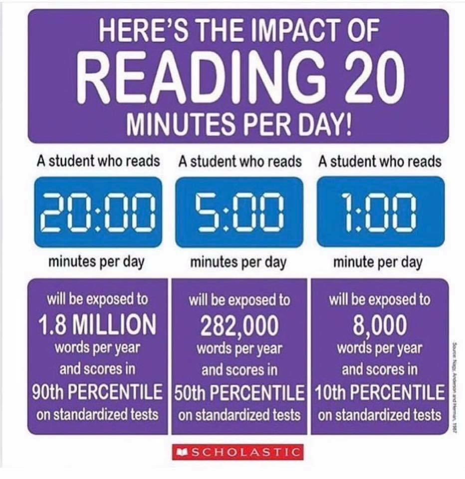 Reading for 20 minutes per day?